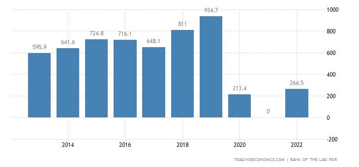 Laos Tourism Revenues