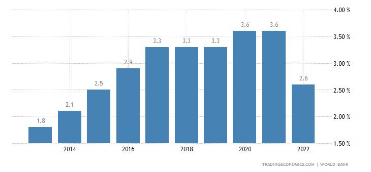Laos Unemployment Rate