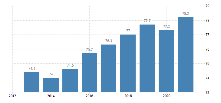 latvia activity rate eurostat data