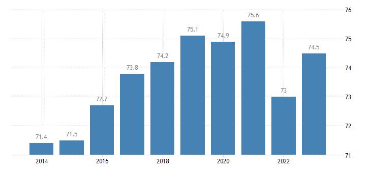 latvia activity rate females eurostat data