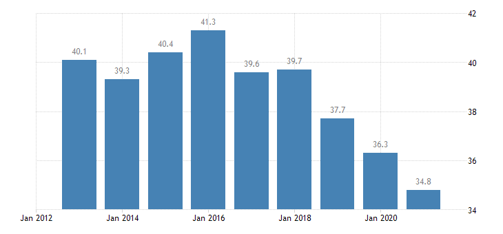 latvia activity rate from 15 to 24 years eurostat data