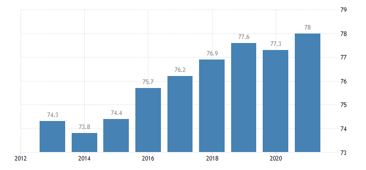 latvia activity rate from 15 to 64 years active population eurostat data