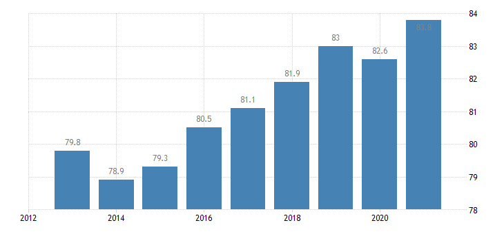 latvia activity rate from 20 to 64 years eurostat data