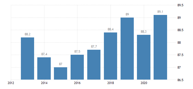 latvia activity rate from 25 to 54 years eurostat data