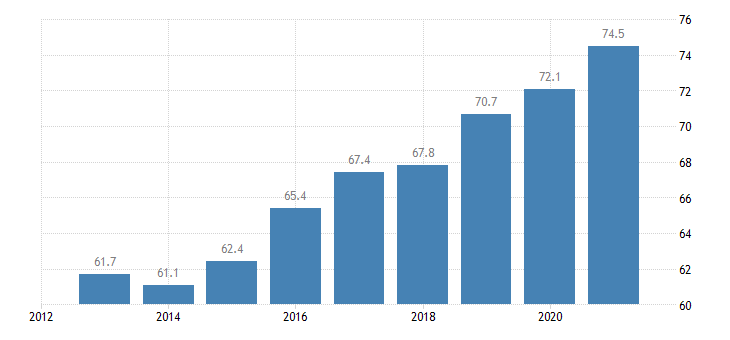 latvia activity rate from 55 to 64 years eurostat data