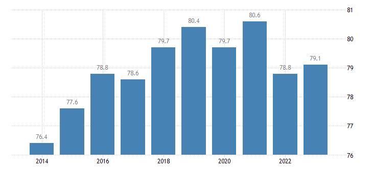 latvia activity rate males eurostat data