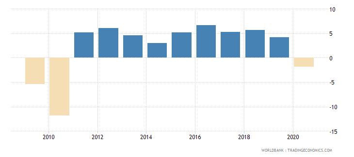 latvia adjusted net national income per capita annual percent growth wb data