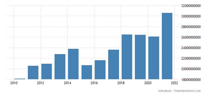 latvia adjusted net national income us dollar wb data