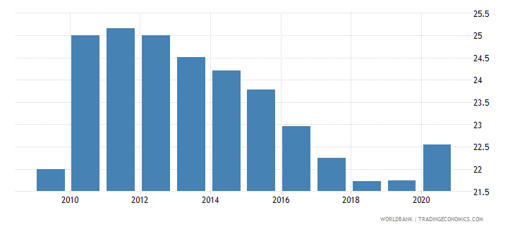 latvia adjusted savings consumption of fixed capital percent of gni wb data