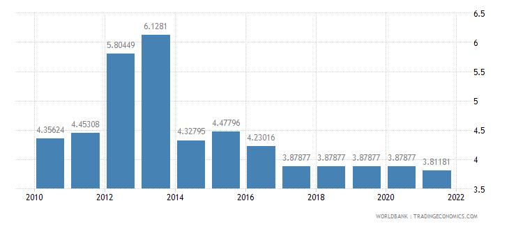 latvia adjusted savings education expenditure percent of gni wb data