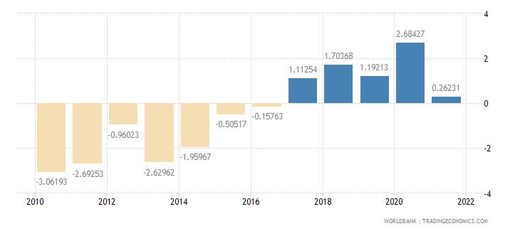 latvia adjusted savings net national savings percent of gni wb data