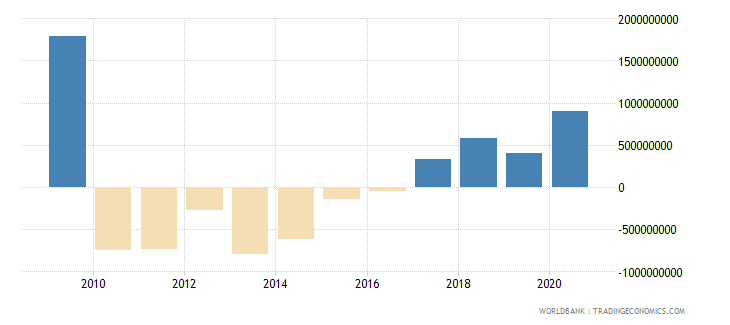 latvia adjusted savings net national savings us dollar wb data