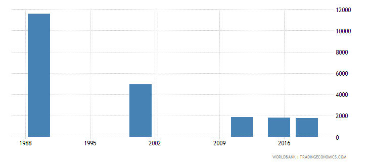 latvia adult illiterate population 15 years both sexes number wb data