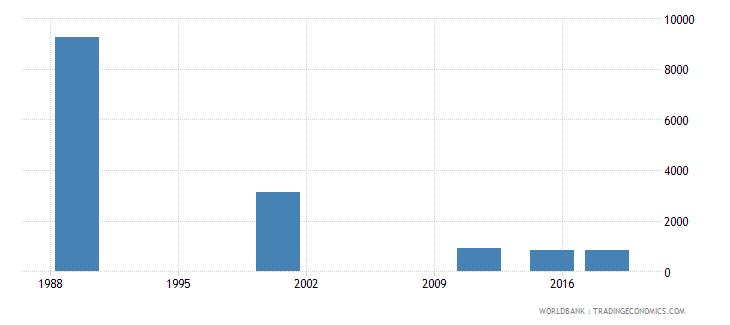 latvia adult illiterate population 15 years female number wb data