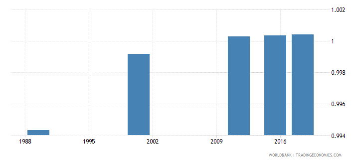 latvia adult literacy rate population 15 years gender parity index gpi wb data