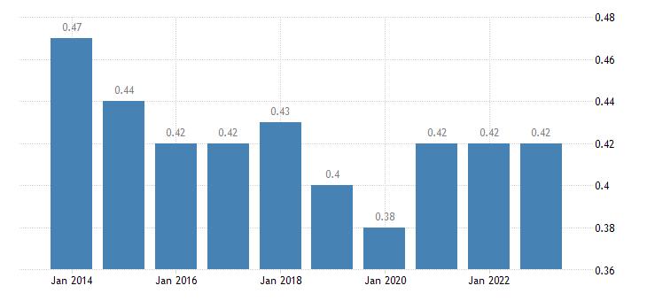 latvia aggregate replacement ratio eurostat data
