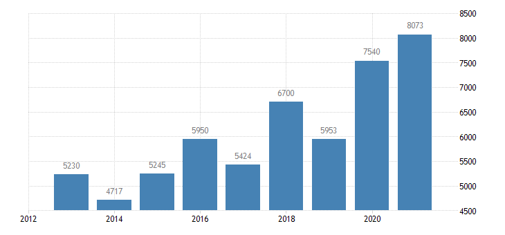 latvia agricultural factor income per annual work unit awu eurostat data