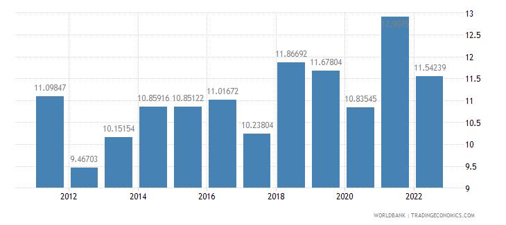 latvia agricultural raw materials exports percent of merchandise exports wb data