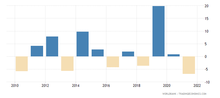 latvia agriculture value added annual percent growth wb data