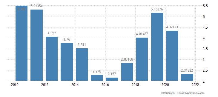 latvia air transport freight million ton km wb data
