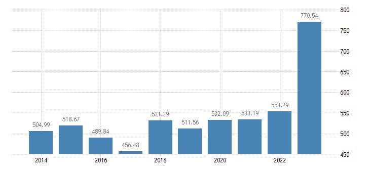 latvia animal output production value at basic price eurostat data