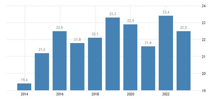 latvia at risk of poverty rate eurostat data