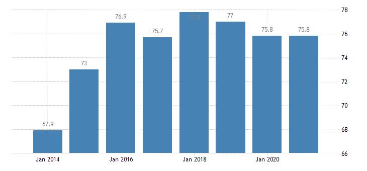 latvia at risk of poverty rate for the population living in quasi jobless households eurostat data