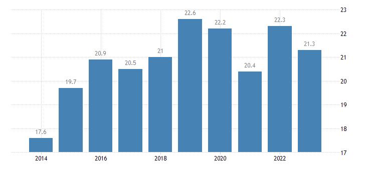 latvia at risk of poverty rate owner eurostat data