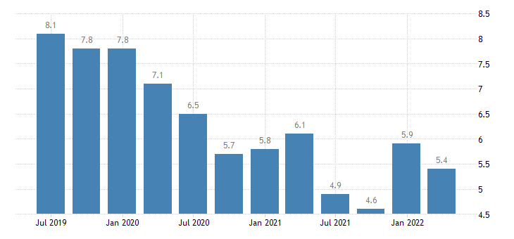 latvia balance of payments current account on services eurostat data