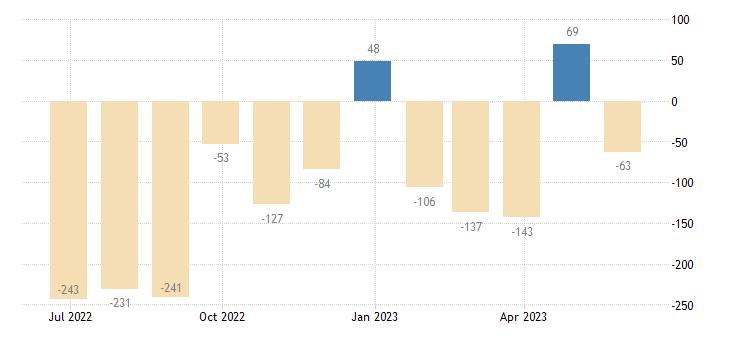 latvia balance of payments current capital account eurostat data