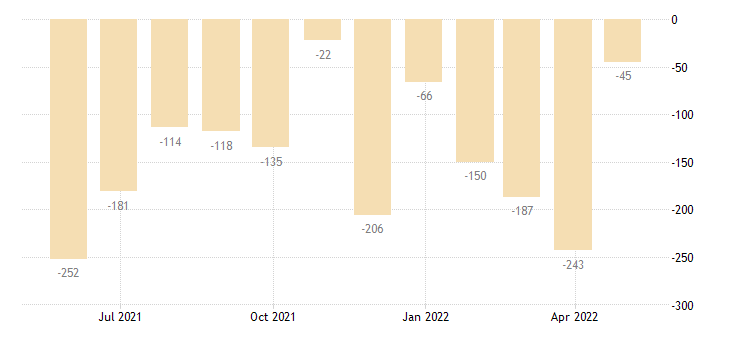 latvia balance of payments financial account on direct investment eurostat data