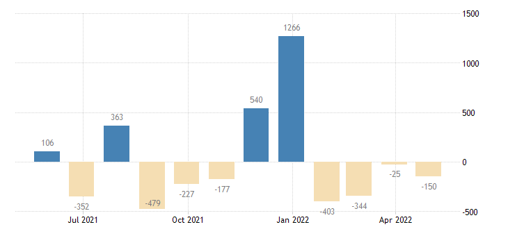 latvia balance of payments financial account on other investment eurostat data