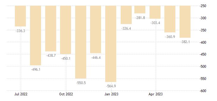 latvia balance of trade eurostat data