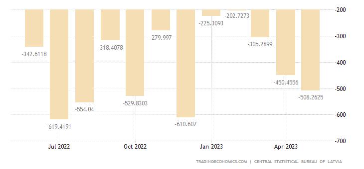 Latvia Balance of Trade