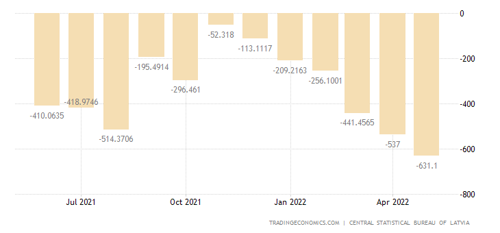 Latvia Balance of Trade