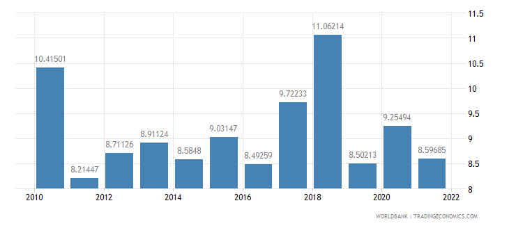 latvia bank capital to assets ratio percent wb data