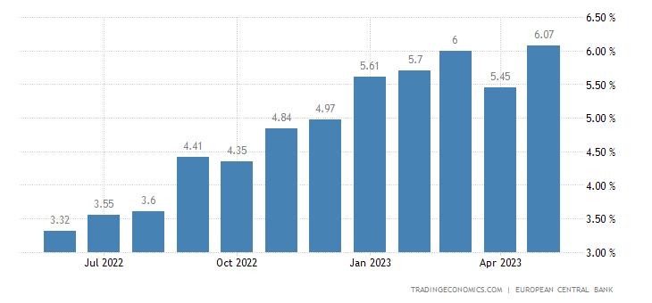 Latvia Bank Lending Rate