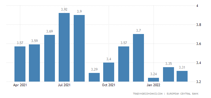 Latvia Bank Lending Rate