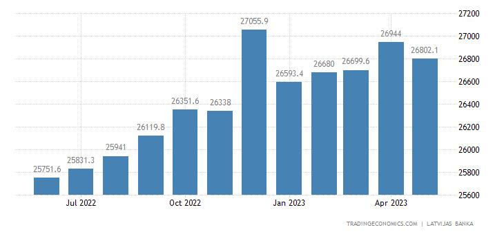 Latvia Banks Balance Sheet