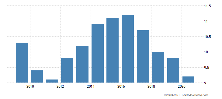 latvia birth rate crude per 1 000 people wb data