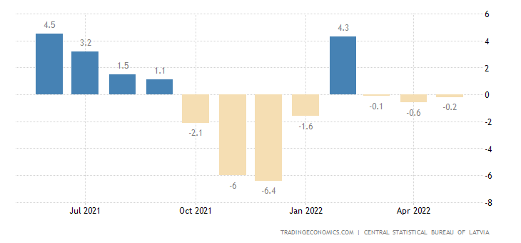Latvia Business Confidence