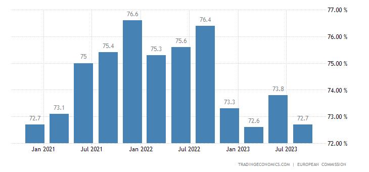 Latvia Capacity Utilization