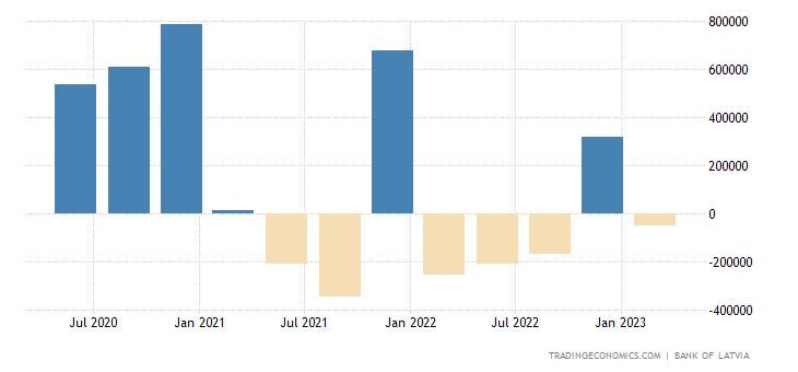 Latvia Capital Flows
