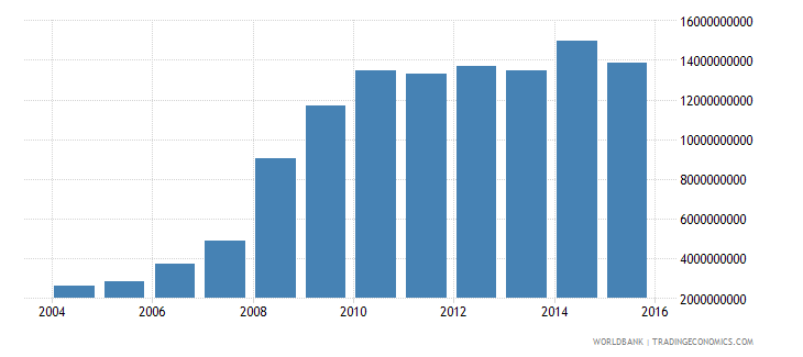 latvia central government debt total current lcu wb data