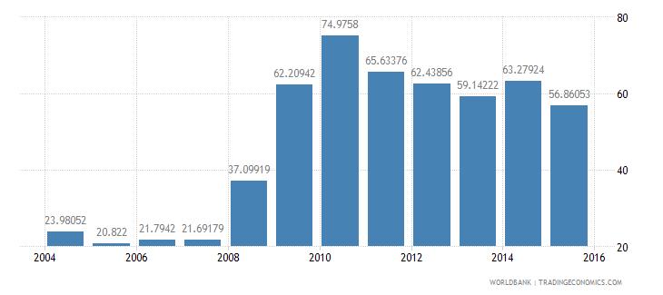 latvia central government debt total percent of gdp wb data