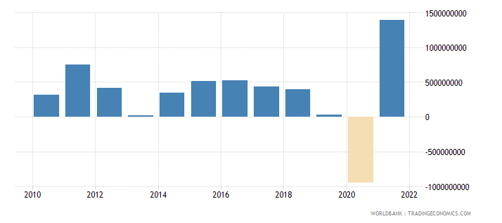 latvia changes in inventories us dollar wb data