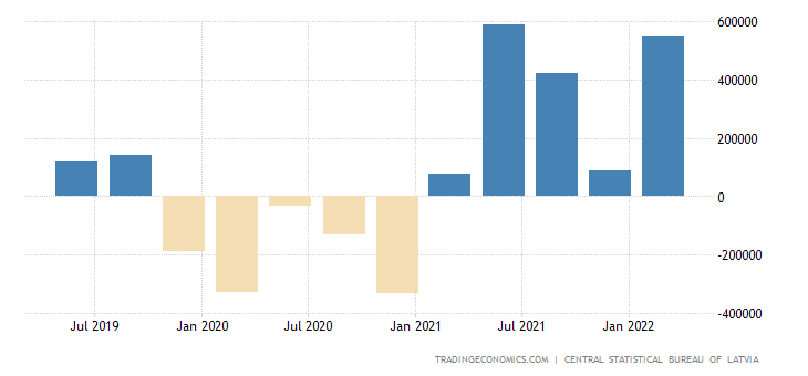 Latvia Changes In Inventories