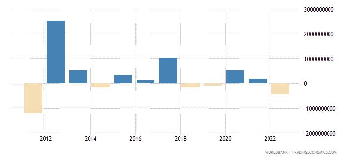 latvia changes in net reserves bop us dollar wb data