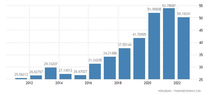 latvia communications computer etc percent of service exports bop wb data