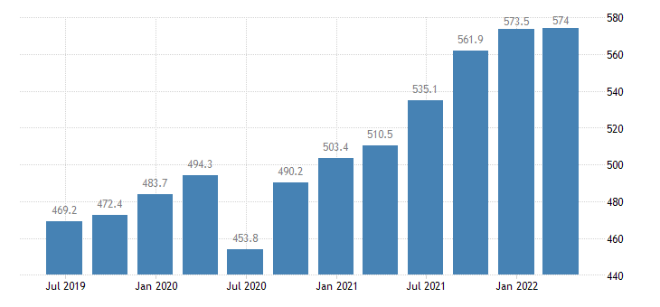 latvia compensation of employees manufacturing eurostat data